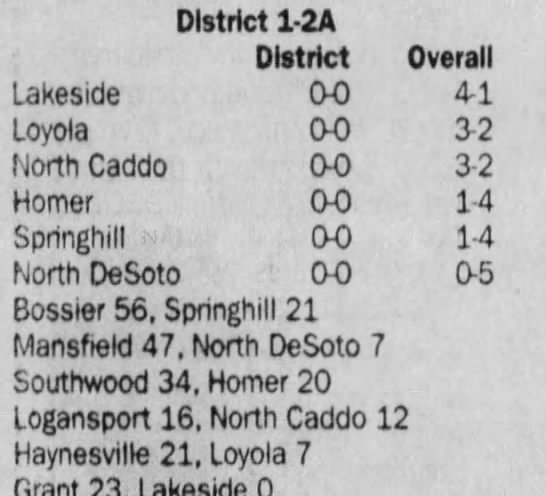 Oct 5 District Standings